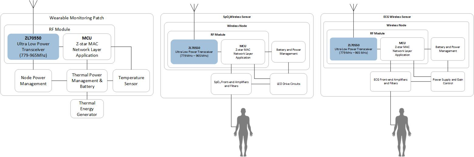Medical Wearable Wireless | Microsemi